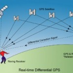 چگونگی عملکرد مغز همانند جی پی اس (GPS)/سلامت